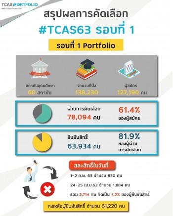 สรุปผลการคัดเลือก TCAS63 รอบที่1