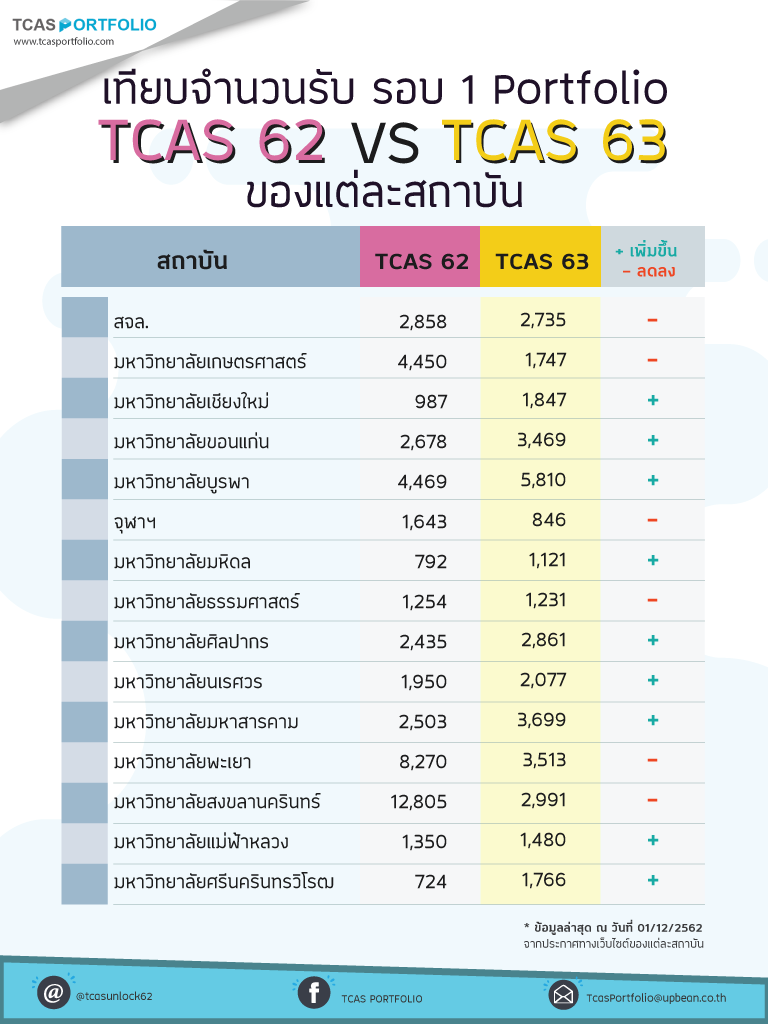 เทียบจำนวนรับ TCAS 62-63 รอบ Portfolio ของแต่ละสถาบัน ทุกมหาลัย