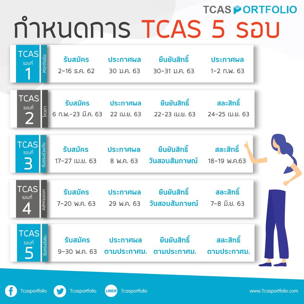 กำหนดการ TCAS 5 รอบ #dek63 , กําหนดการ tcas 63 , คณะที่เปิดรอบ 5 63